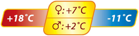 Campion Single comfort temperature ratings from 7 to 18 degrees with limit temp of 2 deg C